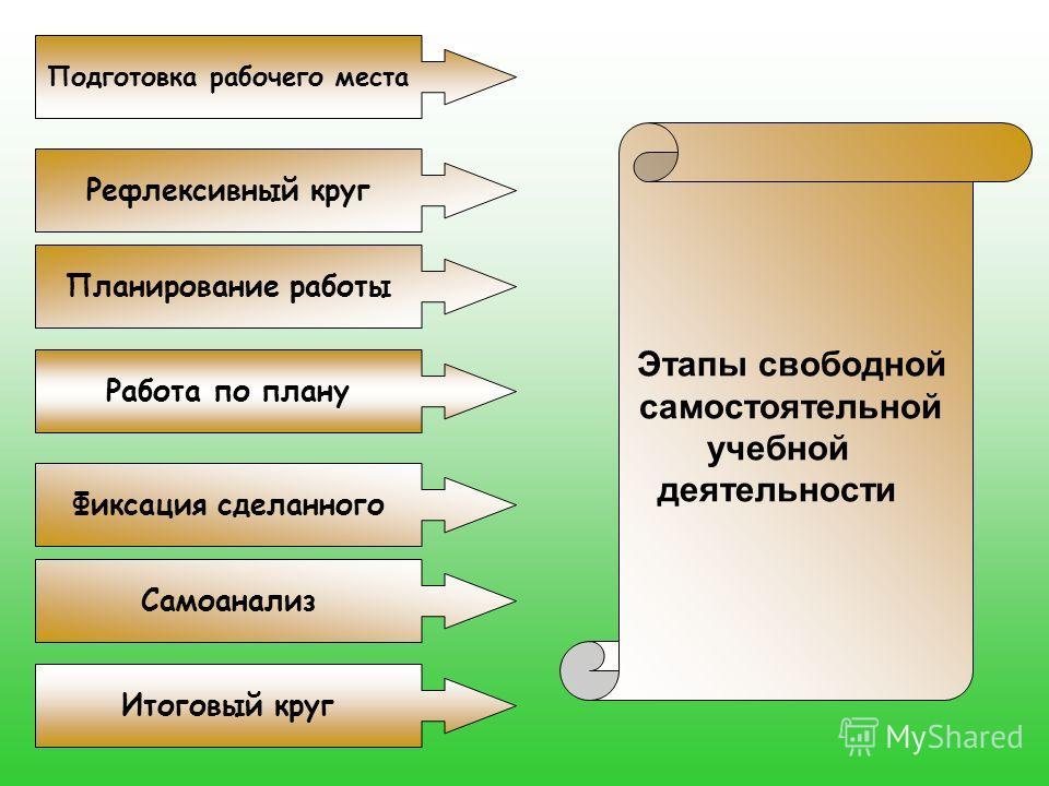 Этапы свободной самостоятельной учебной деятельности Самоанализ Рефлексивный круг Планирование работы Работа по плану Фиксация сделанного Итоговый круг Подготовка рабочего места