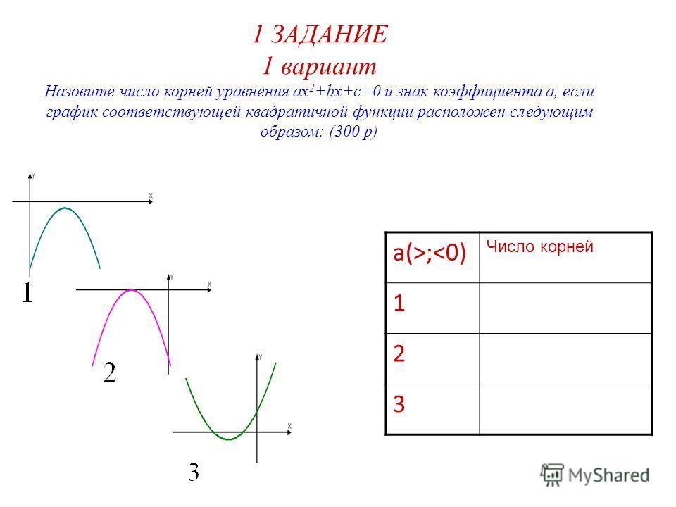 1 ЗАДАНИЕ 1 вариант Назовите число корней уравнения ax 2 +bx+c=0 и знак коэффициента а, если график соответствующей квадратичной функции расположен следующим образом: (300 р) а(>;