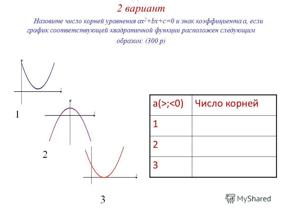 1 ЗАДАНИЕ 2 вариант Назовите число корней уравнения ax 2 +bx+c=0 и знак коэффициента а, если график соответствующей квадратичной функции расположен следующим образом: (300 р) a(>;