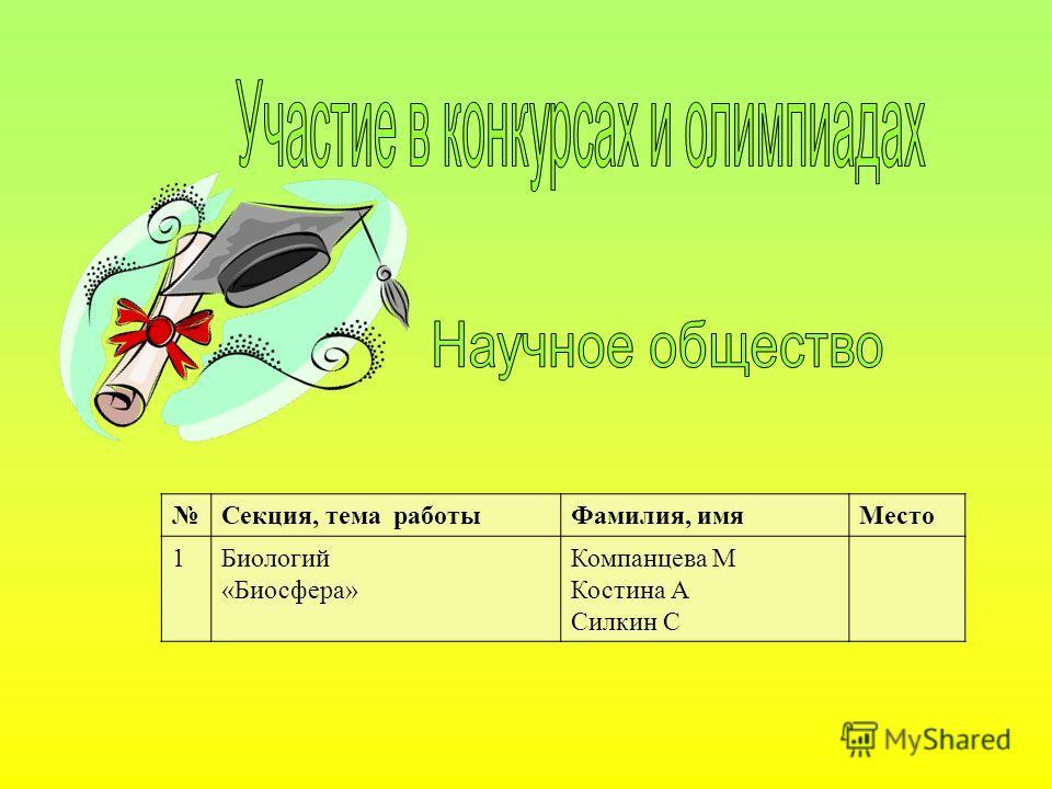 Секция, тема работыФамилия, имяМесто 1Биологий «Биосфера» Компанцева М Костина А Силкин С