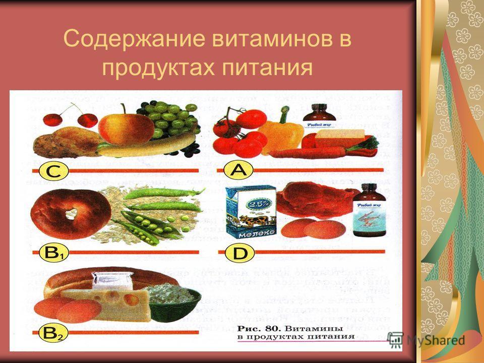 33 Содержание витаминов в продуктах питания