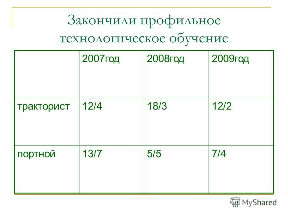 Закончили профильное технологическое обучение 2007год2008год2009год тракторист12/418/312/2 портной13/75/57/4