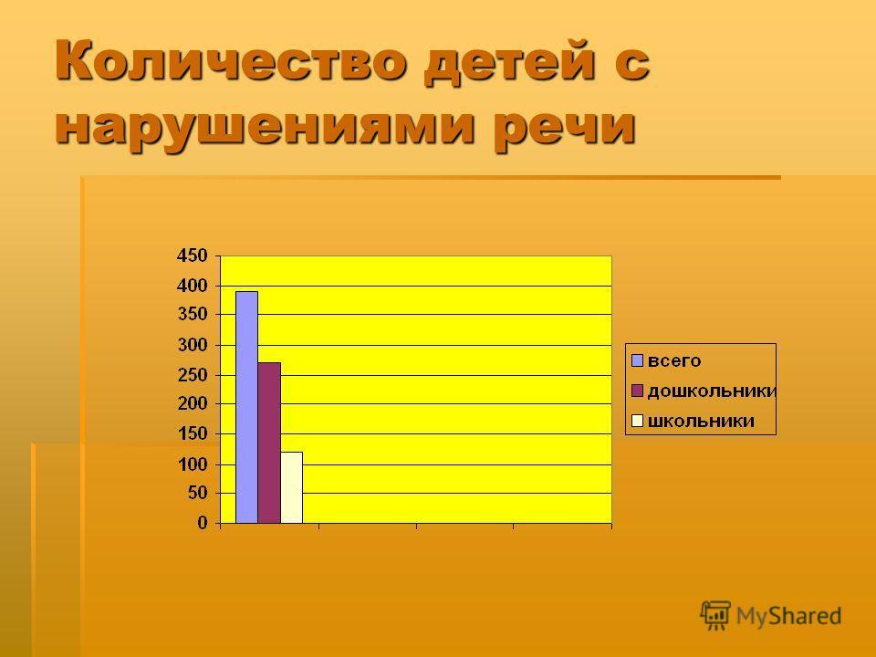 Количество детей с нарушениями речи