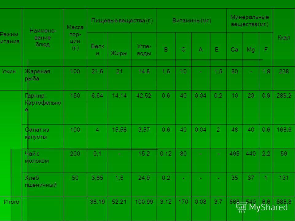 Режим питания Наимено- вание блюд Масса пор- ции (г.) Пищевые вещества (г.)Витамины(мг.) Минеральные вещества(мг.) Ккал Белк и Жиры Угле- воды BCA ECaMgF УжинЖареная рыба 10021,62114,81,610-1,580-1,9238 Гарнир: Картофельно е 1506,6414,1442,520,6400,0