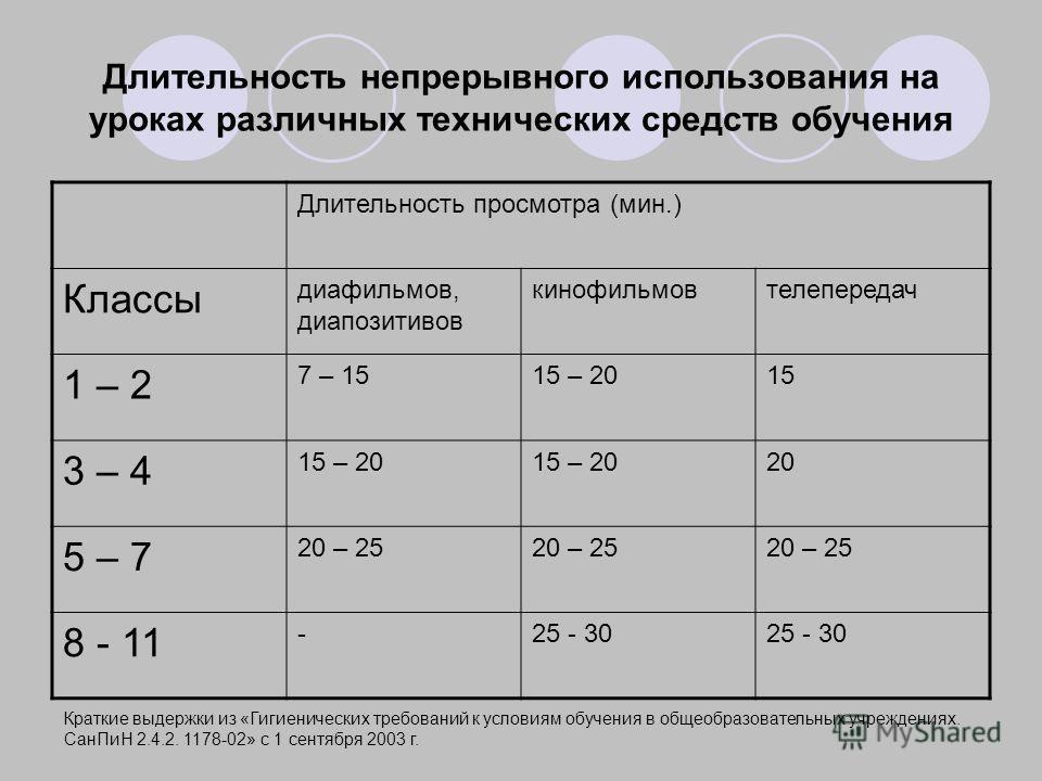 Длительность непрерывного использования на уроках различных технических средств обучения Краткие выдержки из «Гигиенических требований к условиям обучения в общеобразовательных учреждениях. СанПиН 2.4.2. 1178-02» с 1 сентября 2003 г. Длительность про