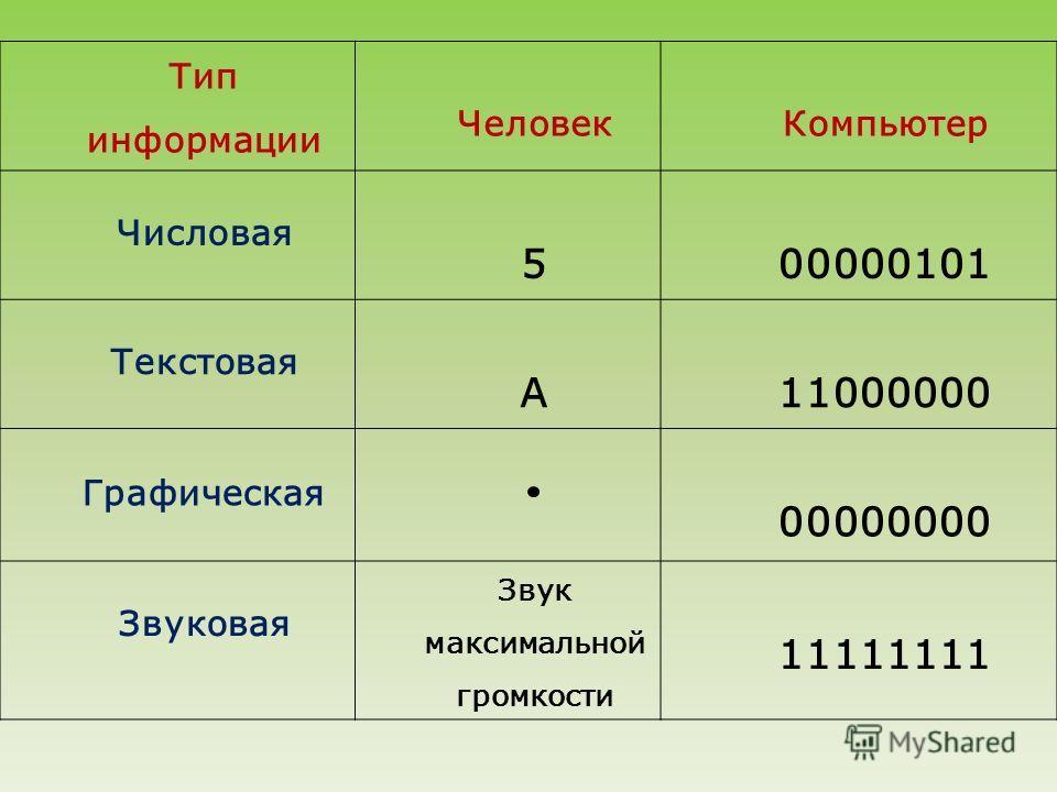 Тип информации ЧеловекКомпьютер Числовая 500000101 Текстовая А11000000 Графическая 00000000 Звуковая Звук максимальной громкости 11111111