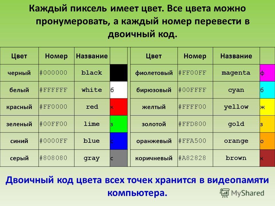 Каждый пиксель имеет цвет. Все цвета можно пронумеровать, а каждый номер перевести в двоичный код. ЦветНомерНазвание ЦветНомерНазвание черный #000000black чфиолетовый #FF00FFmagenta ф белый #FFFFFFwhite ббирюзовый #00FFFFcyan б красный #FF0000red кже