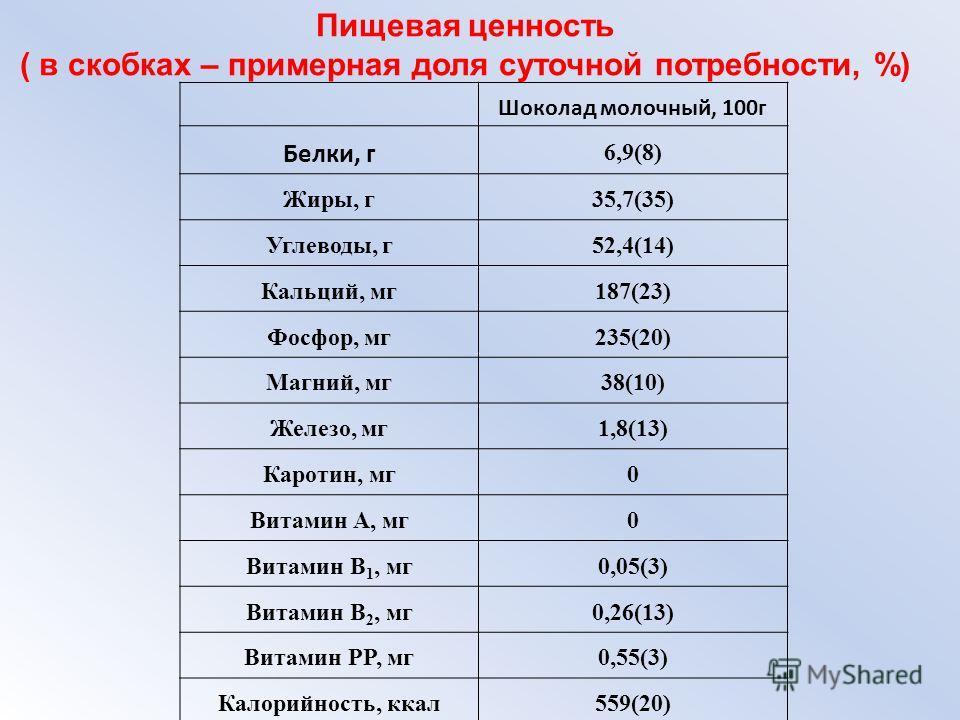 Шоколад молочный, 100г Белки, г 6,9(8) Жиры, г35,7(35) Углеводы, г52,4(14) Кальций, мг187(23) Фосфор, мг235(20) Магний, мг38(10) Железо, мг1,8(13) Каротин, мг0 Витамин A, мг0 Витамин B 1, мг0,05(3) Витамин B 2, мг0,26(13) Витамин PP, мг0,55(3) Калори