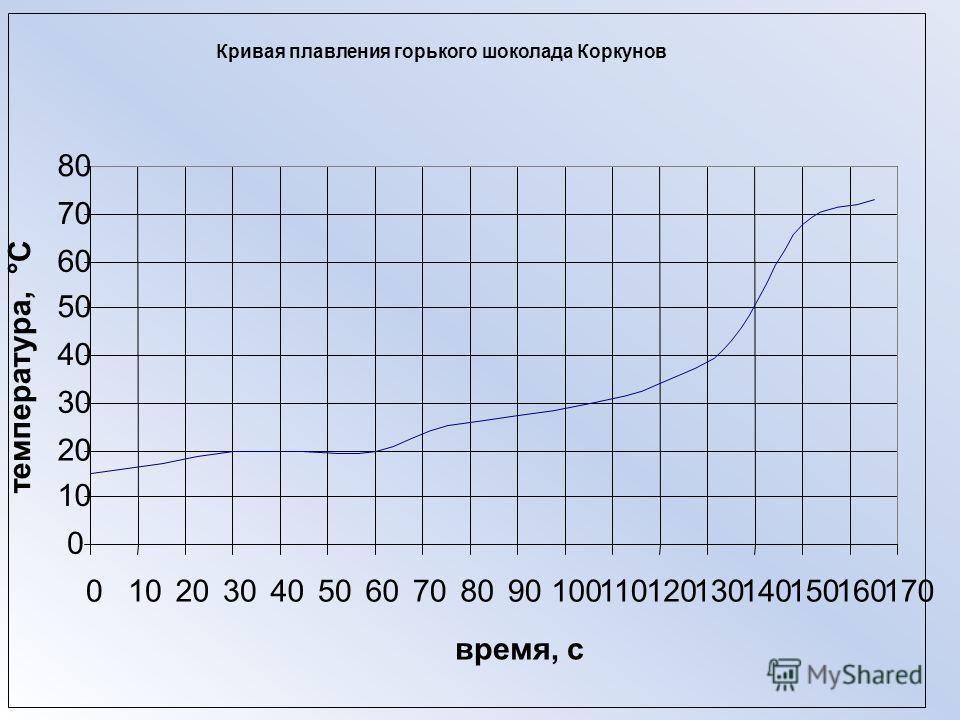 Кривая плавления горького шоколада Коркунов 0 10 20 30 40 50 60 70 80 0102030405060708090100110120130140150160170 время, с температура, °С