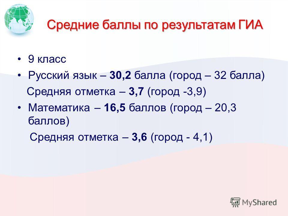 Средние баллы по результатам ГИА 9 класс Русский язык – 30,2 балла (город – 32 балла) Средняя отметка – 3,7 (город -3,9) Математика – 16,5 баллов (город – 20,3 баллов) Средняя отметка – 3,6 (город - 4,1)