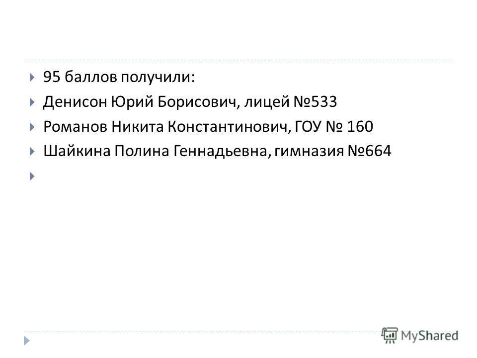 95 баллов получили : Денисон Юрий Борисович, лицей 533 Романов Никита Константинович, ГОУ 160 Шайкина Полина Геннадьевна, гимназия 664