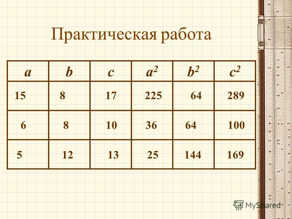 Практическая работа abca2a2 b2b2 c2c2 15 8 17 225 64 289 6 8 10 36 64 100 5 12 13 25 144 169