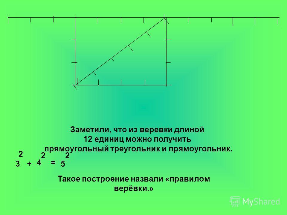 Заметили, что из веревки длиной 12 единиц можно получить прямоугольный треугольник и прямоугольник. Такое построение назвали «правилом верёвки.» 3 2 + 4 2 = 5 2
