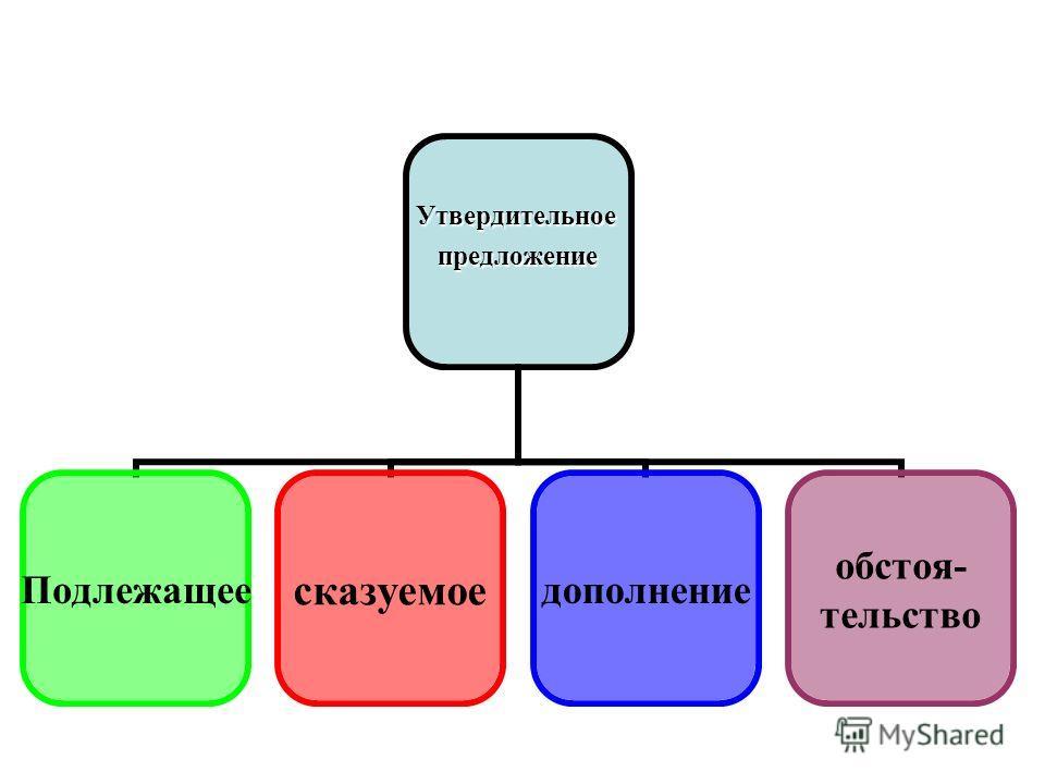 Утвердительное Утвердительноепредложение Подлежащеесказуемоедополнение обстоя- тельство