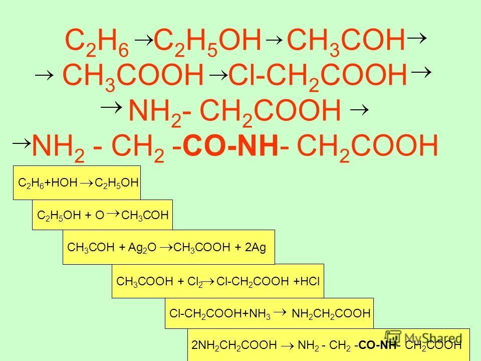С 2 Н 6 С 2 Н 5 ОН СН 3 СОН СН 3 СООН Сl-СН 2 СООН NH 2 - СН 2 СООН NH 2 - СН 2 -СО-NH- СН 2 СООН 2NH 2 CH 2 COOH NH 2 - СН 2 -СО-NH- СН 2 СООН СН 3 СООН + Cl 2 Cl-CH 2 COOH +HCl СН 3 СОН + Ag 2 О СН 3 СООН + 2Ag С 2 Н 5 ОН + О СН 3 СОН С 2 Н 6 +НОН