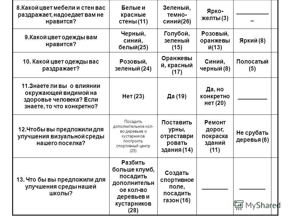 8.Какой цвет мебели и стен вас раздражает, надоедает вам не нравится? Белые и красные стены (11) Зеленый, темно- синий(26) Ярко- желты (3) __________ _ 9.Какой цвет одежды вам нравится? Черный, синий, белый(25) Голубой, зеленый (15) Розовый, оранжевы