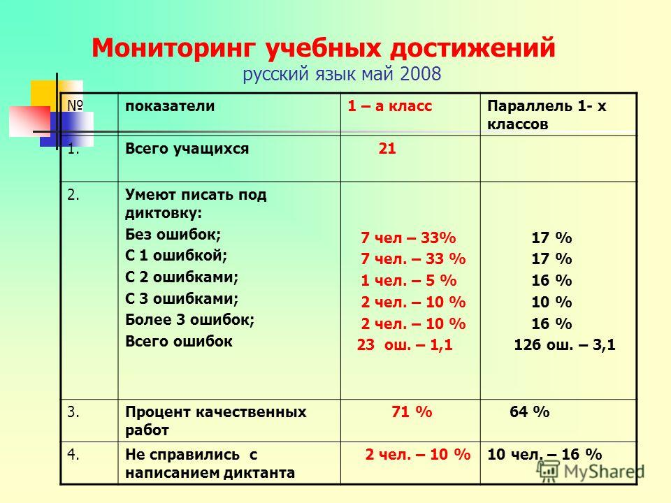 Мониторинг учебных достижений русский язык май 2008 показатели1 – а классПараллель 1- х классов 1.Всего учащихся 21 2.Умеют писать под диктовку: Без ошибок; С 1 ошибкой; С 2 ошибками; С 3 ошибками; Более 3 ошибок; Всего ошибок 7 чел – 33% 7 чел. – 33