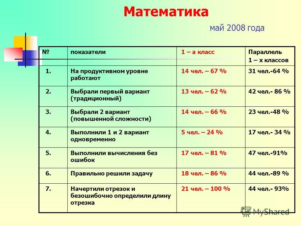 Математика май 2008 года показатели 1 – а классПараллель 1 – х классов 1.На продуктивном уровне работают 14 чел. – 67 %31 чел.-64 % 2.Выбрали первый вариант (традиционный) 13 чел. – 62 %42 чел.- 86 % 3.Выбрали 2 вариант (повышенной сложности) 14 чел.