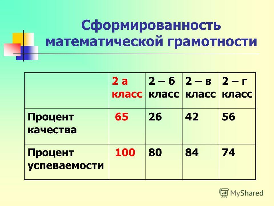 Сформированность математической грамотности 2 а класс 2 – б класс 2 – в класс 2 – г класс Процент качества 65264256 Процент успеваемости 100808474