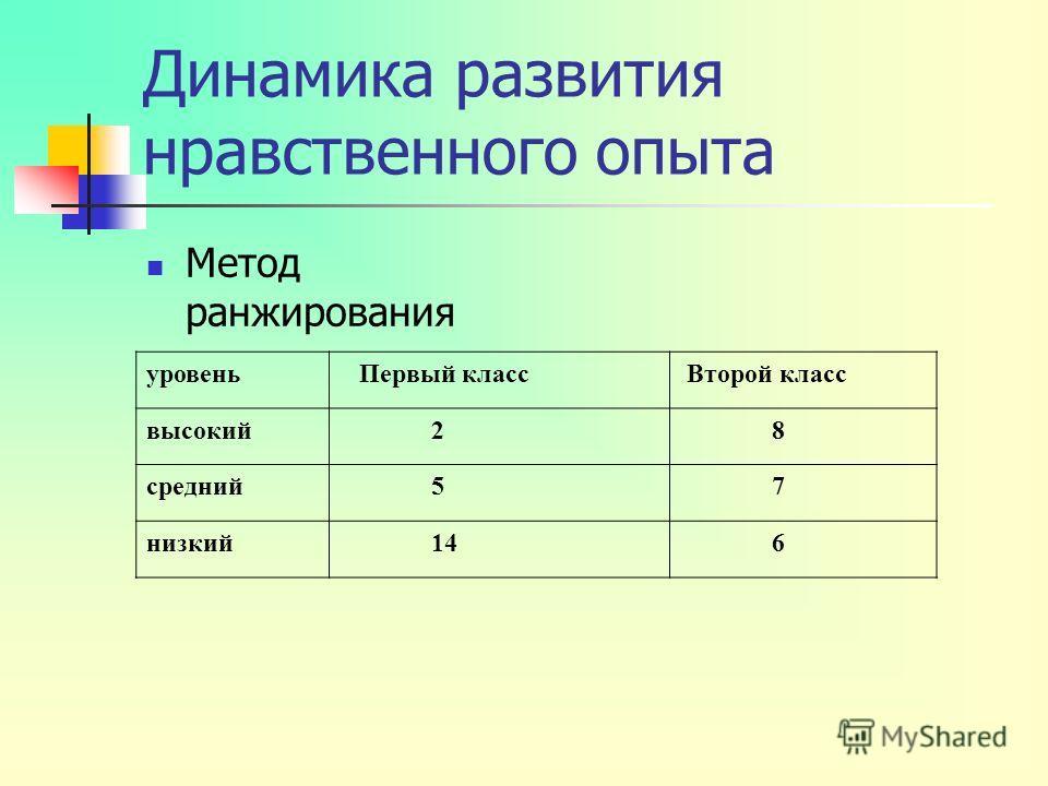 Динамика развития нравственного опыта Метод ранжирования уровень Первый класс Второй класс высокий 2 8 средний 5 7 низкий 14 6