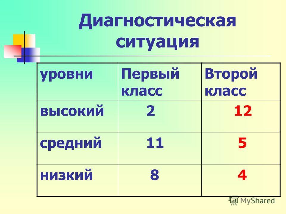 Диагностическая ситуация уровниПервый класс Второй класс высокий 2 12 средний 11 5 низкий 8 4