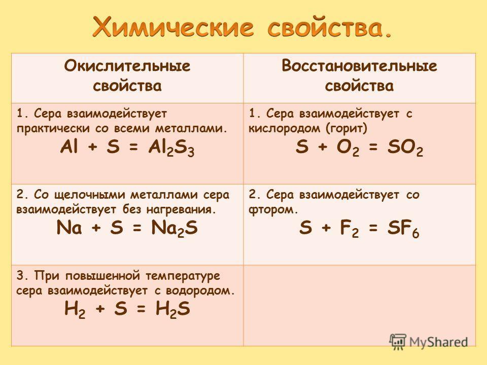 Окислительные свойства Восстановительные свойства 1. Сера взаимодействует практически со всеми металлами. Al + S = Al 2 S 3 1. Сера взаимодействует с кислородом (горит) S + O 2 = SO 2 2. Со щелочными металлами сера взаимодействует без нагревания. Na