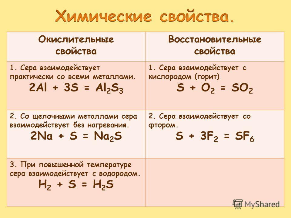 Окислительные свойства Восстановительные свойства 1. Сера взаимодействует практически со всеми металлами. 2Al + 3S = Al 2 S 3 1. Сера взаимодействует с кислородом (горит) S + O 2 = SO 2 2. Со щелочными металлами сера взаимодействует без нагревания. 2