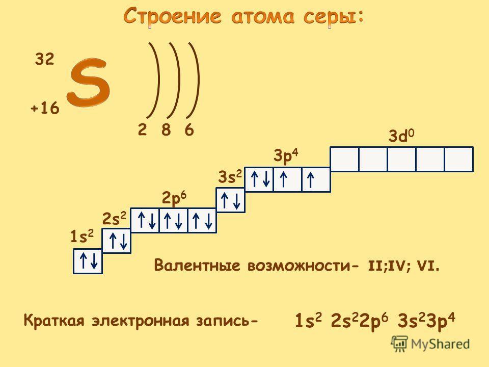 +16 32 268 1s 2 2s 2 2p 6 3s 2 3p 4 3d 0 Краткая электронная запись- Валентные возможности- II; IV; VI. 1s 2 2s 2 2p 6 3s 2 3p 4