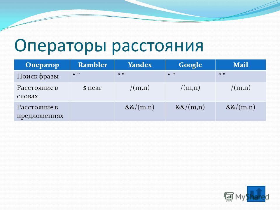 Операторы расстояния ОператорRamblerYandexGoogleMail Поиск фразы Расстояние в словах $ near/(m,n) Расстояние в предложениях &&/(m,n)