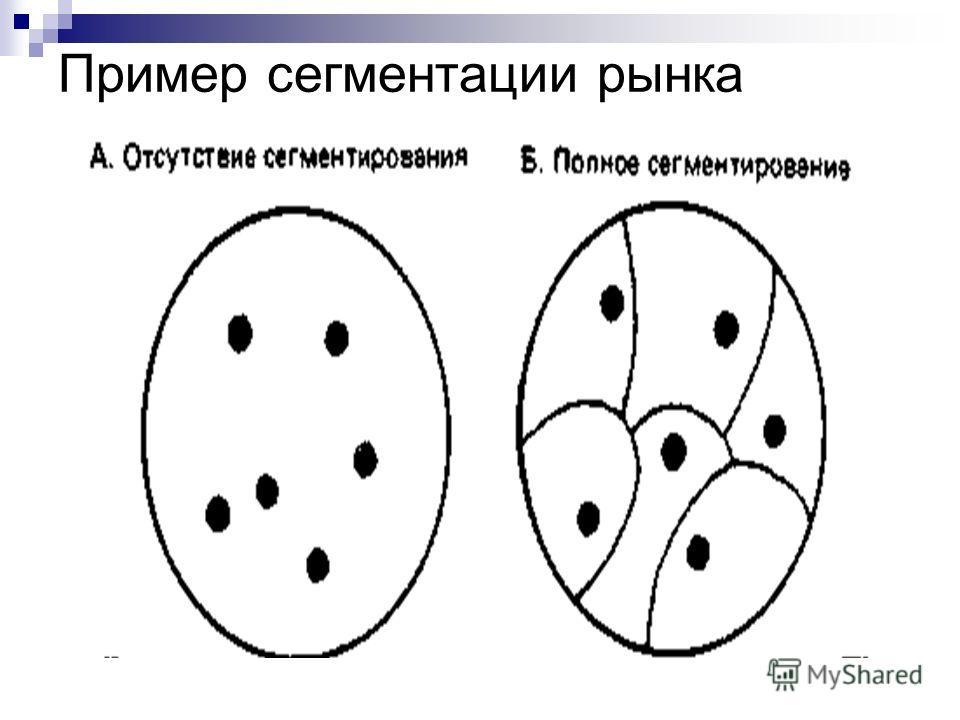 Пример сегментации рынка