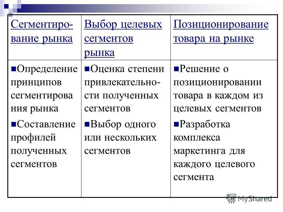 Сегментиро- вание рынка Выбор целевых сегментов рынка Позиционирование товара на рынке Определение принципов сегментирова ния рынка Составление профилей полученных сегментов Оценка степени привлекательно- сти полученных сегментов Выбор одного или нес