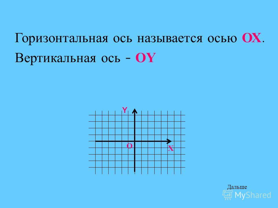 О Горизонтальная ось называется осью ОХ. Вертикальная ось - О Y Х Y Дальше