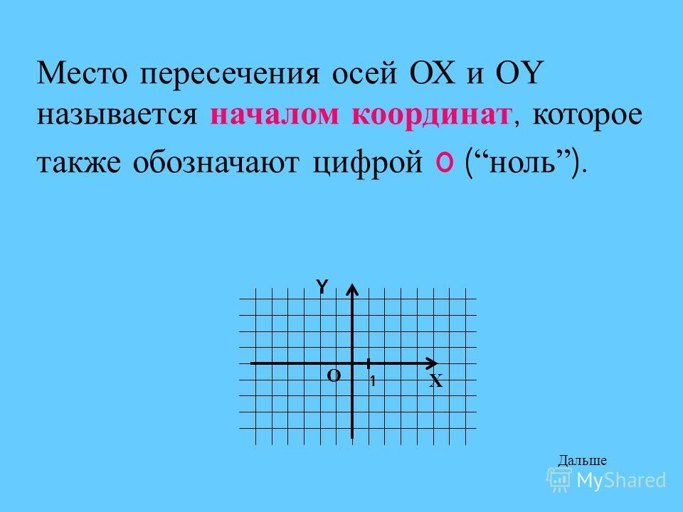 Место пересечения осей ОХ и О Y называется началом координат, которое также обозначают цифрой 0 ( ноль ). О Х Y 1 Дальше