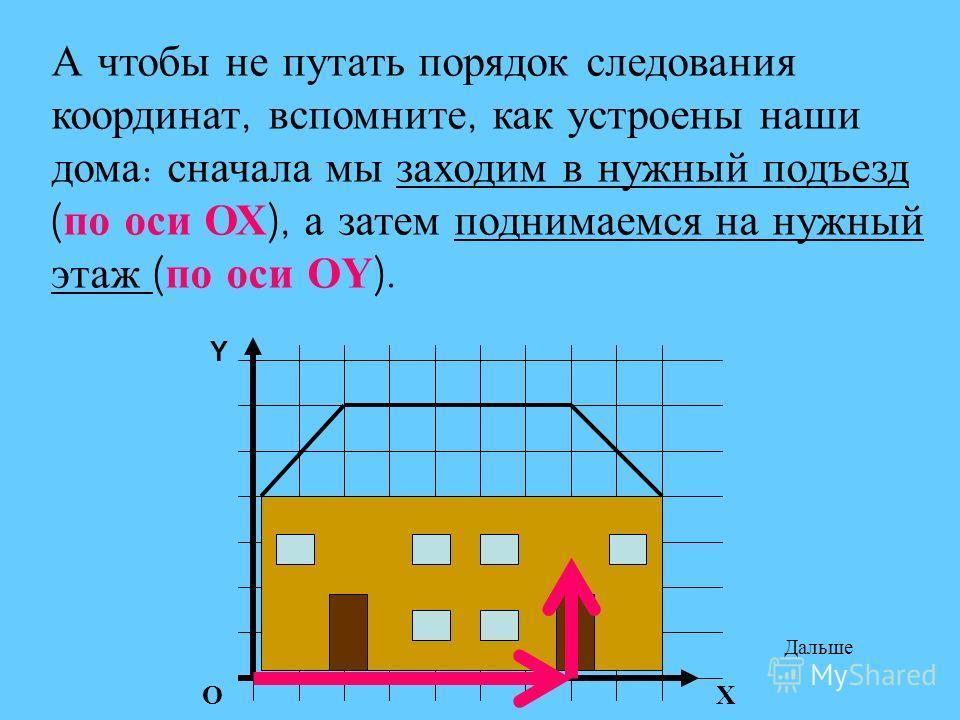 А чтобы не путать порядок следования координат, вспомните, как устроены наши дома : сначала мы заходим в нужный подъезд ( по оси ОХ ), а затем поднимаемся на нужный этаж ( по оси О Y ). ОХ Y Дальше