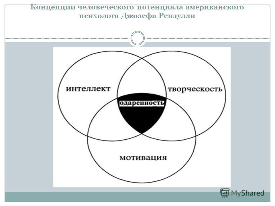 Концепции человеческого потенциала американского психолога Джозефа Рензулли