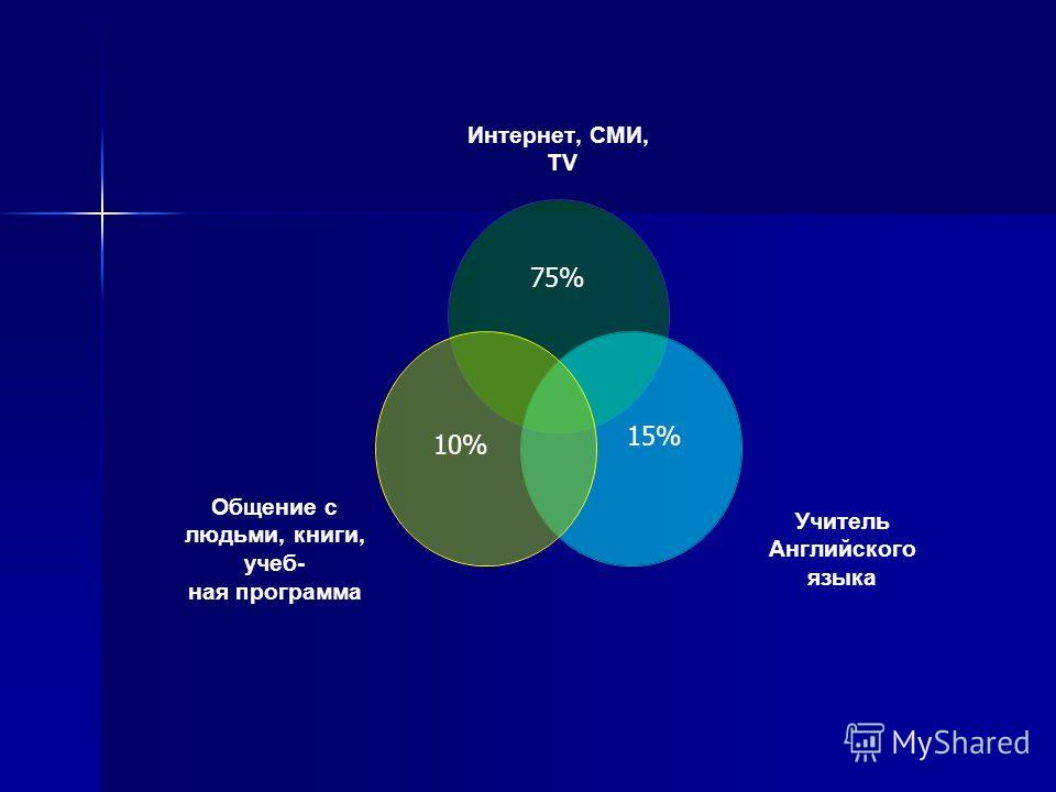 Интернет, СМИ, ТV Учитель Английского языка Общение с людьми, книги, учеб- ная программа 75% 10% 15%