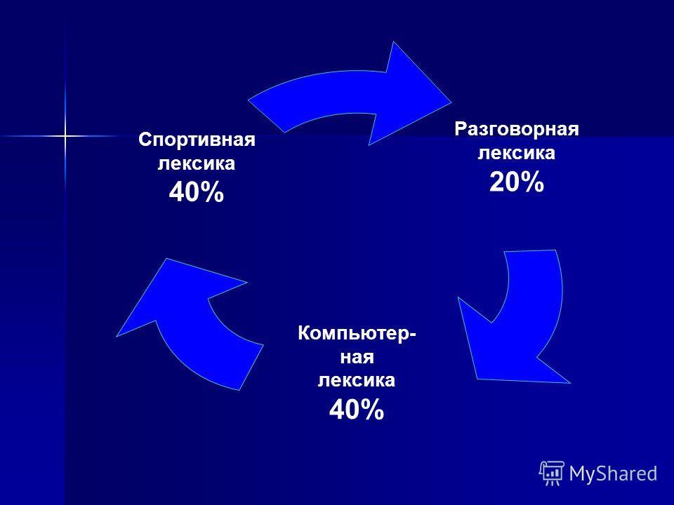 Разговорная лексика 20% Компьютер- ная лексика 40% Спортивная лексика 40%