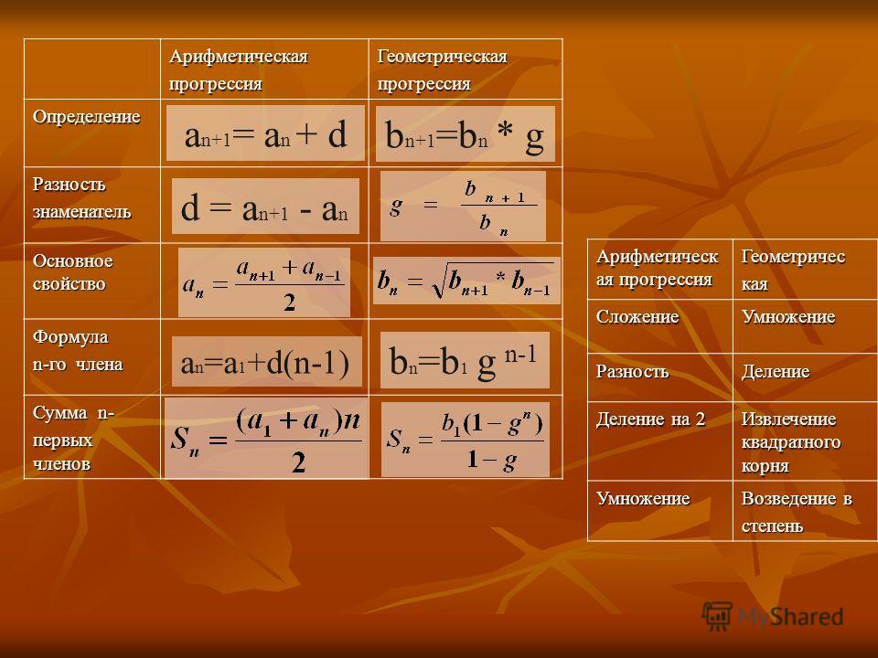 АрифметическаяпрогрессияГеометрическаяпрогрессия Определение Разностьзнаменатель Основное свойство Формула n-го члена Сумма n- первых членов Арифметическ ая прогрессия ГеометрическаяСложениеУмножение РазностьДеление Деление на 2 Извлечение квадратног