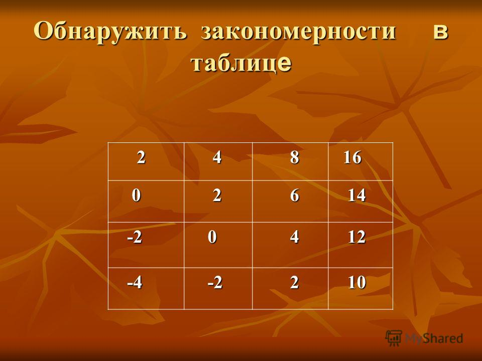 Обнаружить закономерности в таблиц е 2 4 8 16 16 0 2 6 14 14 -2 -2 0 4 12 12 -4 -4 -2 -2 2 10 10