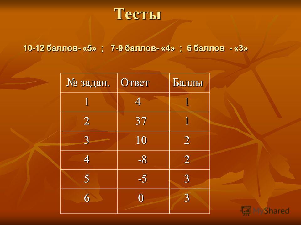 Тесты 10-12 баллов- «5» ; 7-9 баллов- «4» ; 6 баллов - «3» Тесты 10-12 баллов- «5» ; 7-9 баллов- «4» ; 6 баллов - «3» задан. задан.ОтветБаллы 1 4 1 2 37 37 1 3 10 10 2 4 -8 -8 2 5 -5 -5 3 6 0 3