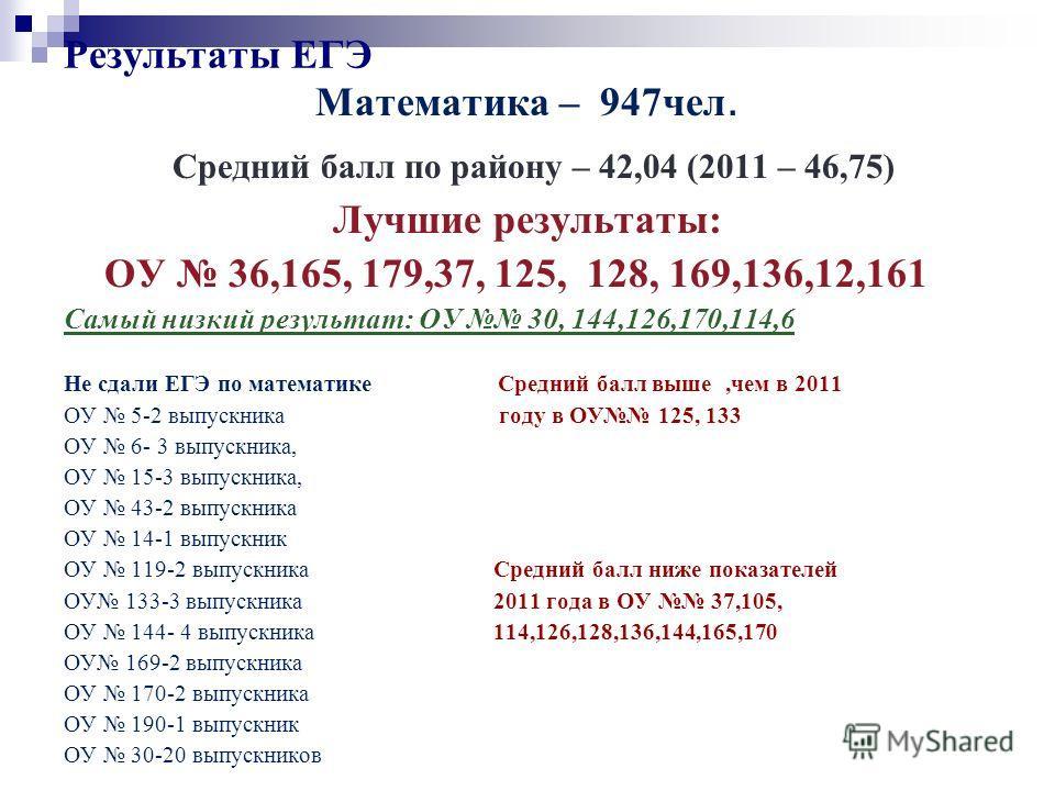 Результаты ЕГЭ Математика – 947чел. Средний балл по району – 42,04 (2011 – 46,75) Лучшие результаты: ОУ 36,165, 179,37, 125, 128, 169,136,12,161 Самый низкий результат: ОУ 30, 144,126,170,114,6 Не сдали ЕГЭ по математике Средний балл выше,чем в 2011