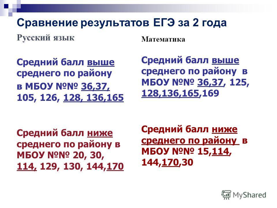 Сравнение результатов ЕГЭ за 2 года Русский язык Средний балл выше среднего по району в МБОУ 36,37, 105, 126, 128, 136,165 Средний балл ниже среднего по району в МБОУ 20, 30, 114, 129, 130, 144,170 Математика Средний балл выше среднего по району в МБ