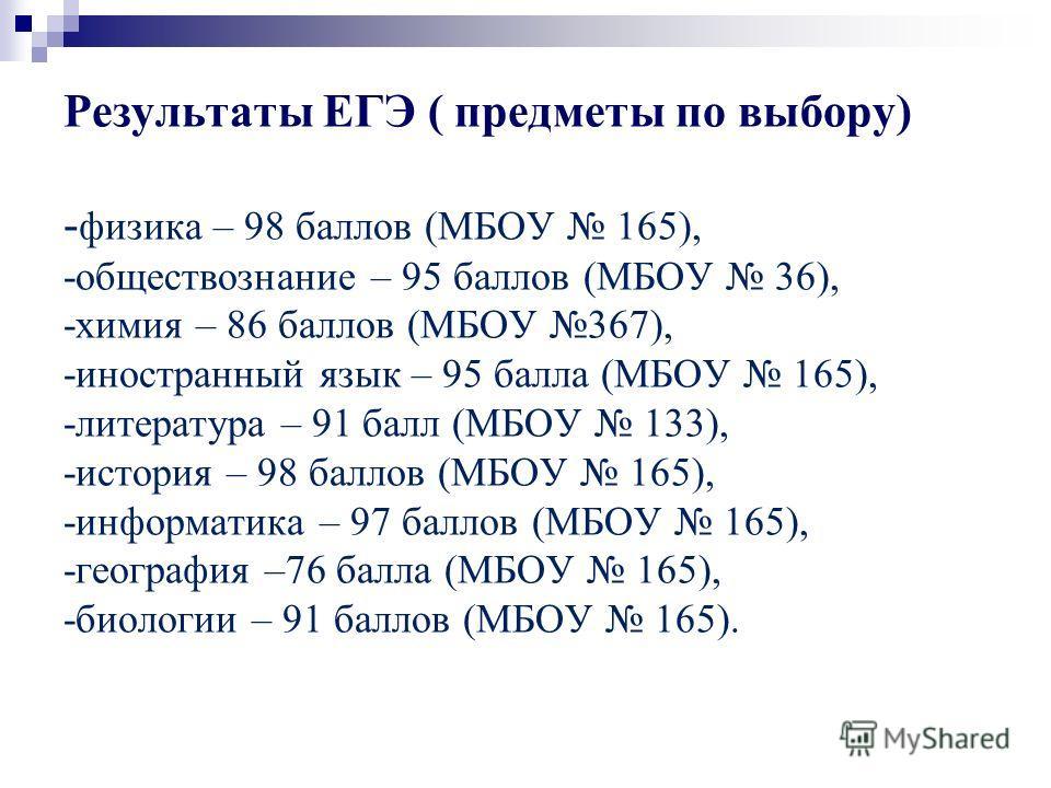 Результаты ЕГЭ ( предметы по выбору) - физика – 98 баллов (МБОУ 165), -обществознание – 95 баллов (МБОУ 36), -химия – 86 баллов (МБОУ 367), -иностранный язык – 95 балла (МБОУ 165), -литература – 91 балл (МБОУ 133), -история – 98 баллов (МБОУ 165), -и