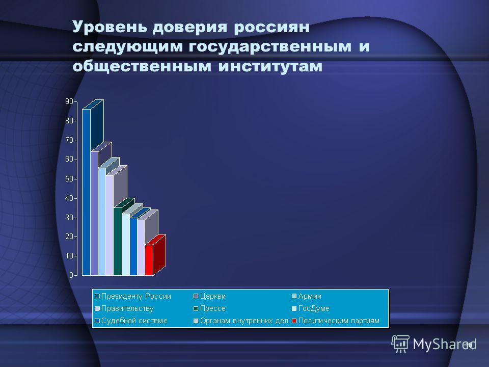 10 Уровень доверия россиян следующим государственным и общественным институтам