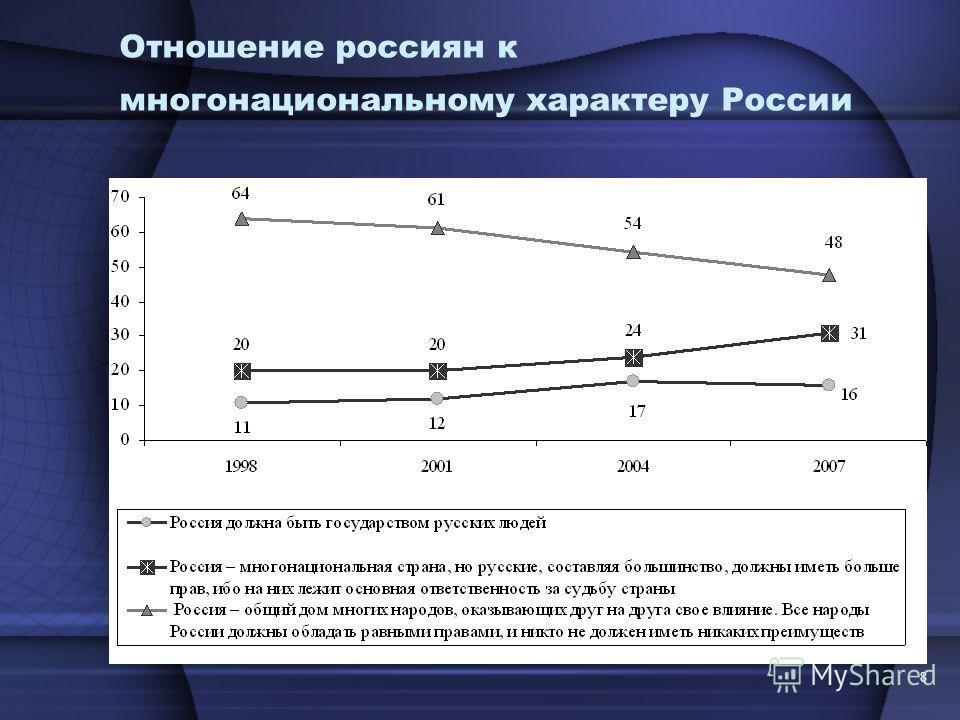 8 Отношение россиян к многонациональному характеру России