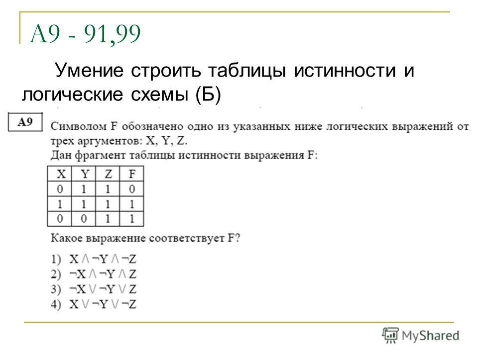 А9 - 91,99 Умение строить таблицы истинности и логические схемы (Б)