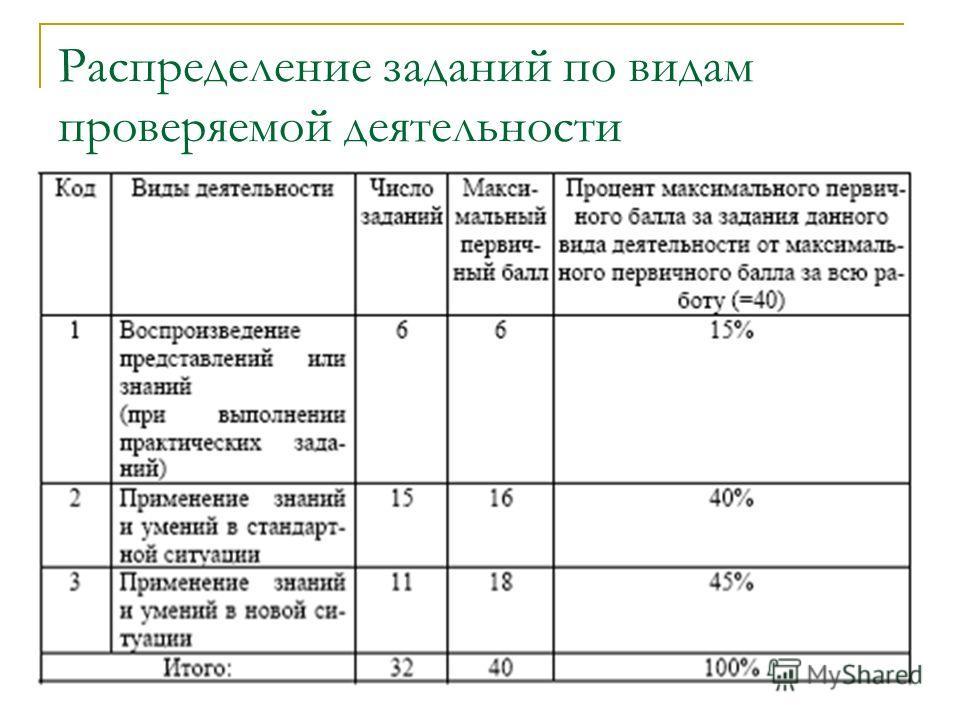 Распределение заданий по видам проверяемой деятельности
