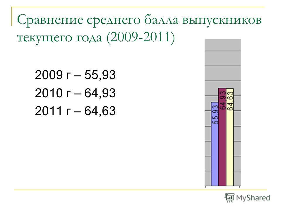 Сравнение среднего балла выпускников текущего года (2009-2011) 2009 г – 55,93 2010 г – 64,93 2011 г – 64,63