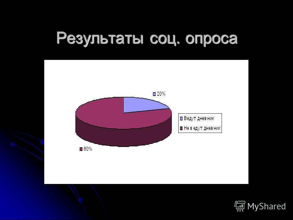 Результаты соц. опроса