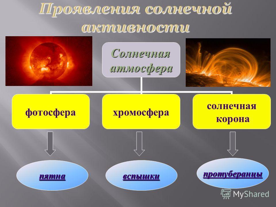 Солнечнаяатмосфера фотосферахромосфера солнечная корона пятна вспышки протуберанцы